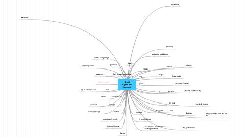 Mind Map: Greek myths and legends