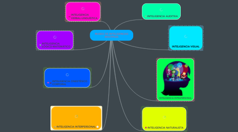 Mind Map: MUSEO DE INTELIGENCIAS MÚLTIPLES