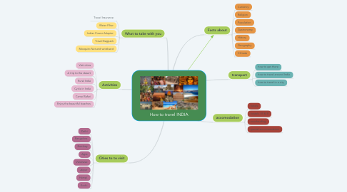 Mind Map: How to travel INDIA