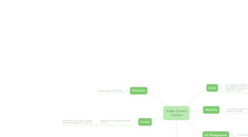 Mind Map: Inside Court's Camera