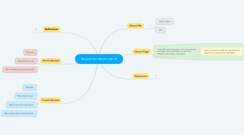 Mind Map: Around the World with M