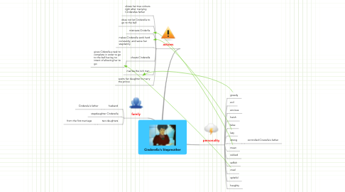 Mind Map: Cinderella's Stepmother