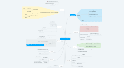 Mind Map: ศาสนาพราหมณ์-ฮินดู