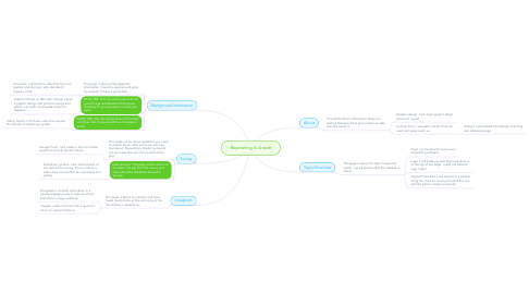 Mind Map: Repeating A Grade