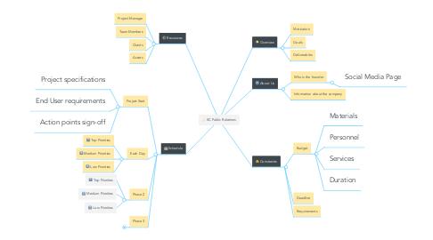Mind Map: KC Public Relations