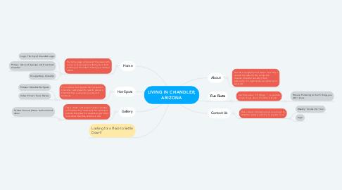 Mind Map: LIVING IN CHANDLER, ARIZONA