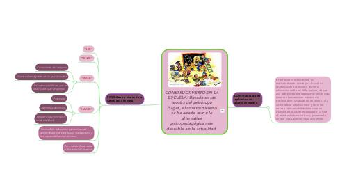 Mind Map: CONSTRUCTIVISMO EN LA ESCUELA: Basada en las teorías del psicólogo Piaget, el constructivismo se ha alzado como la alternativa psicopedagógica más deseable en la actualidad.