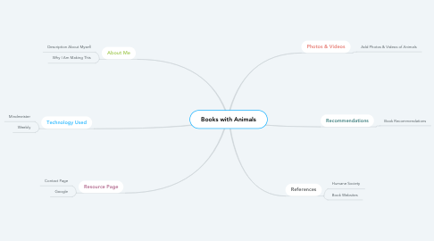 Mind Map: Books with Animals