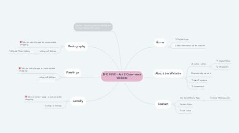 Mind Map: THE HIVE - Art E Commerce Website