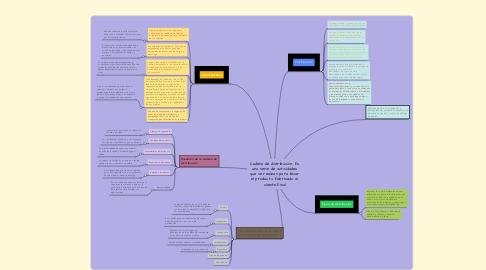 Mind Map: Cadena de distribución: Es una serie de actividades que se realizan para llevar el producto fabricado al cliente final