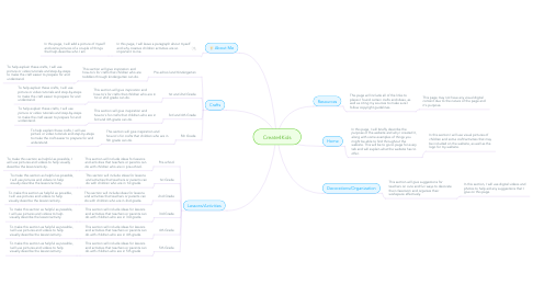 Mind Map: Create4Kids