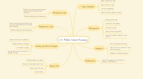 Mind Map: U.S. Public School Funding