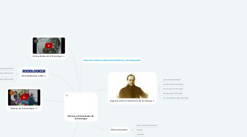 Mind Map: Historia y Antecedentes de la Sociología