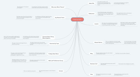 Mind Map: Note by Note