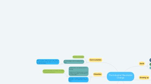 Mind Map: The Industrial Revolution Change