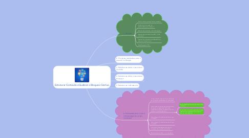 Mind Map: Estruturar Conteúdo e Quebrar o Bloqueio Criativo
