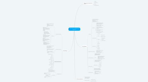Mind Map: Generación de Modelos de Negocios