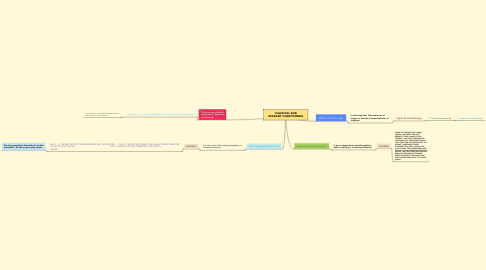 Mind Map: CLASSICAL AND OPERANT CONDITIONING