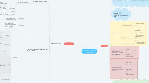 Mind Map: Estudio de la Estrategia y la Turbulencia