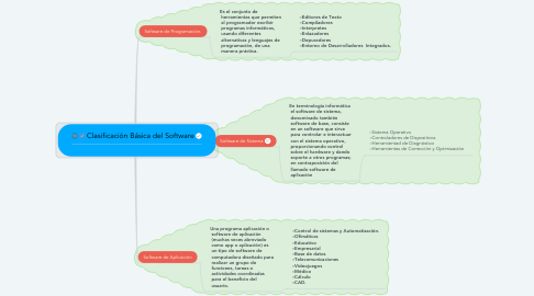 Mind Map: Clasificación Básica del Software