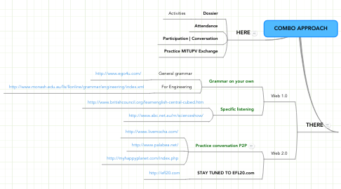 Mind Map: COMBO APPROACH