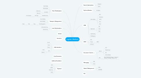 Mind Map: Logistic Platform