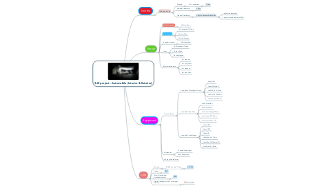 Mind Map: 360 project - Automobile (Interior & Exterior)
