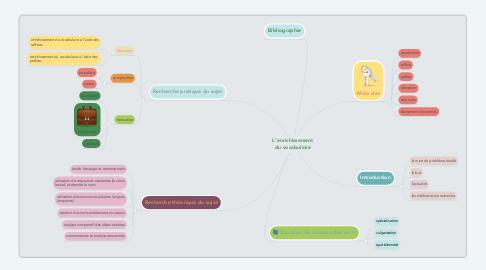 Mind Map: L'enrichissement du vocabulaire