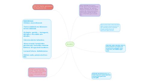 Mind Map: BULIMIA
