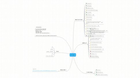 Mind Map: Da Spots