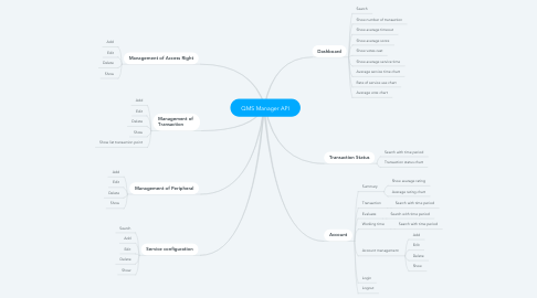 Mind Map: QMS Manager API