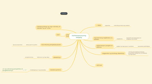 Mind Map: kontemporaryong daigdig
