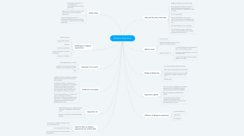 Mind Map: Religious Experience
