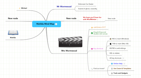 Mind Map: Matilda Mind Map