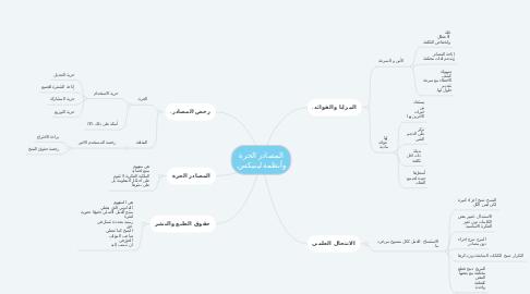 Mind Map: المصادر الحرة وأنظمة لينيكس.