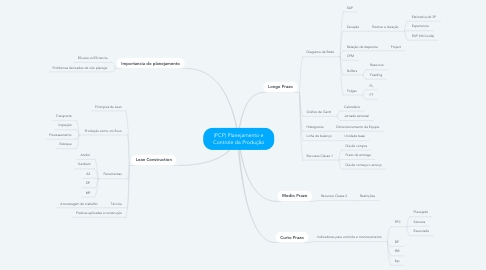 Mind Map: (PCP) Planejamento e Controle da Produção