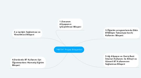 "Mind Map: ""F@TİH"" Projesi Bileşenleri"