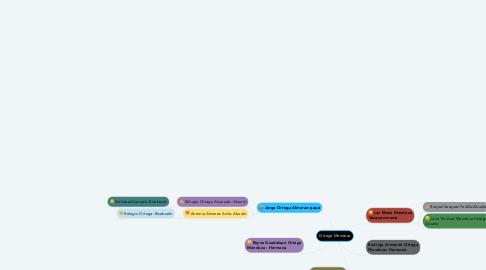 Mind Map: Ortega Mendoza