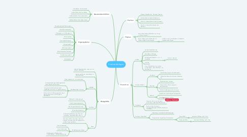 Mind Map: Humanbiologie