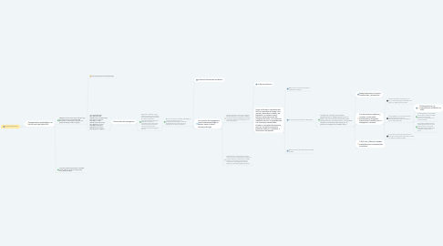 Mind Map: La Novela Sentimental
