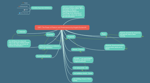 Mind Map: GRIT: The Power of Passion and Perserverance by Angela Duckworth