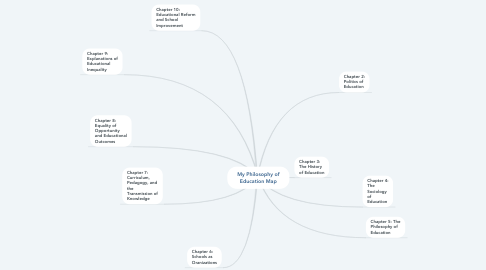 Mind Map: My Philosophy of Education Map