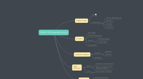 Mind Map: 2018-01-31 Ecosistema Lariccia