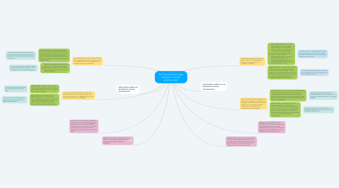 Mind Map: Are School Dress Codes beneficial in school environments?