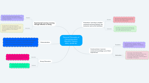 Mind Map: Personal Philosophy of Clinical Education Brandi B. Pearson, MSN, WHNP-BC