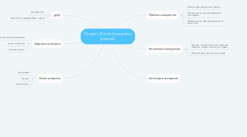 Mind Map: Продукт (Копии брендовых ремней)