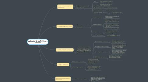 Mind Map: Aplicación de las TIC´S en la empresa