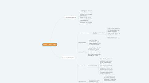 Mind Map: Modelo Criminal Liberal