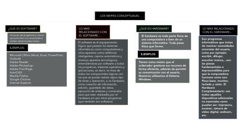 Mind Map: LOS MAPAS CONCEPTUALES.