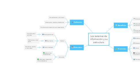 Mind Map: Los sistemas de información y su estructura